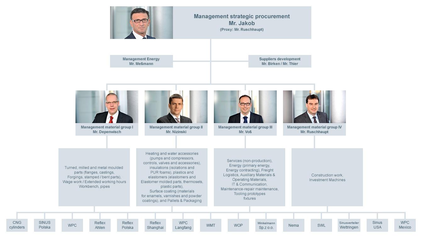 procurement organisation
